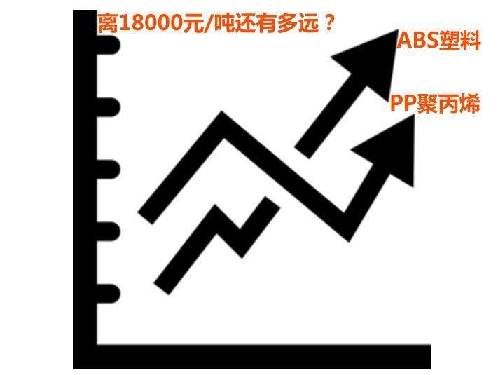 abs塑料价格走势图