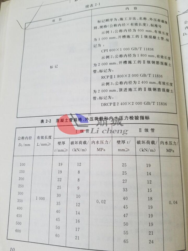 钢筋混凝土排水管检验指标-1